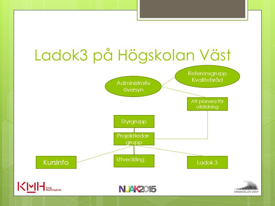 Ladok3 på Högskolan Väst Administrativ översyn Referensgrupp Kvalitetsråd Styrgrupp Projektledar- grupp Kursinfo Ladok 3 Att planera för utbildning Utveckling