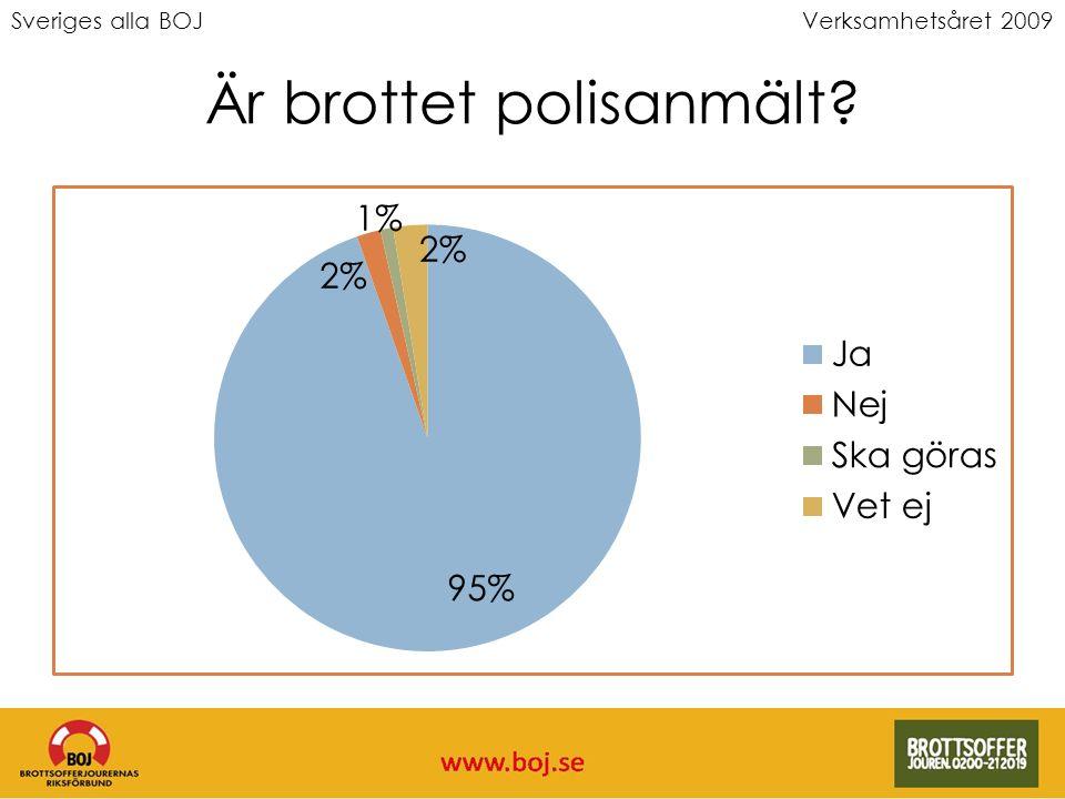 Sveriges alla BOJVerksamhetsåret 2009 Är brottet polisanmält?