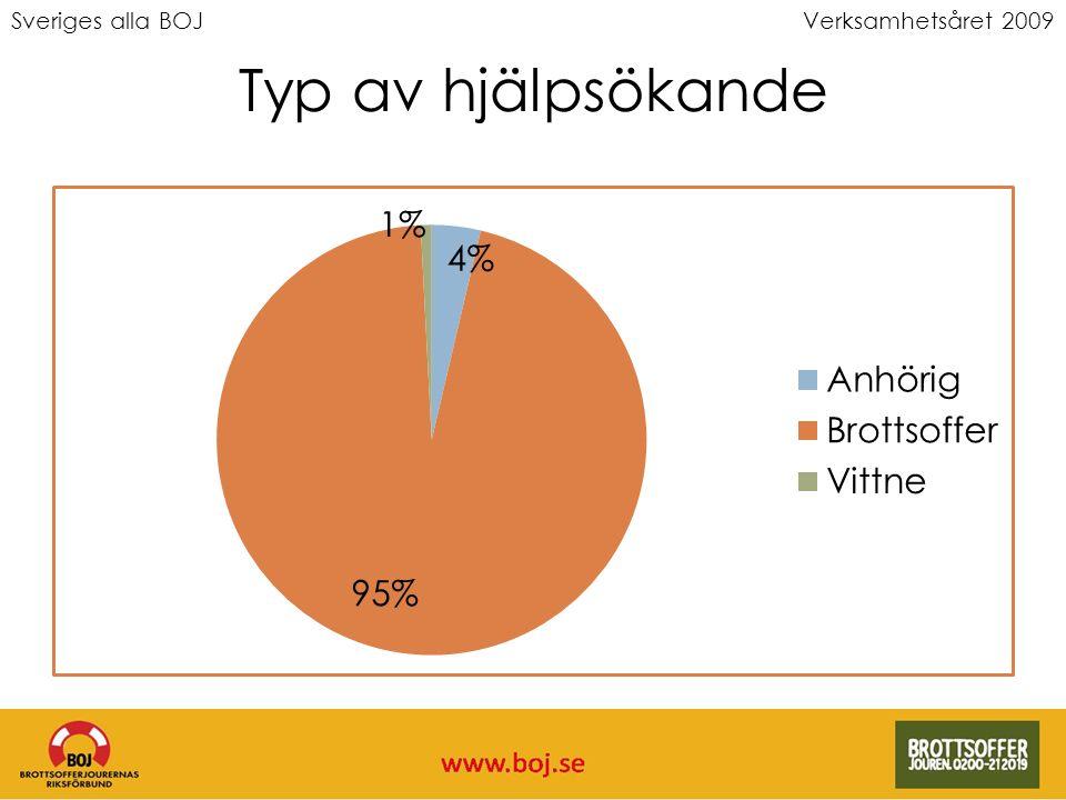 Sveriges alla BOJVerksamhetsåret 2009 Typ av hjälpsökande