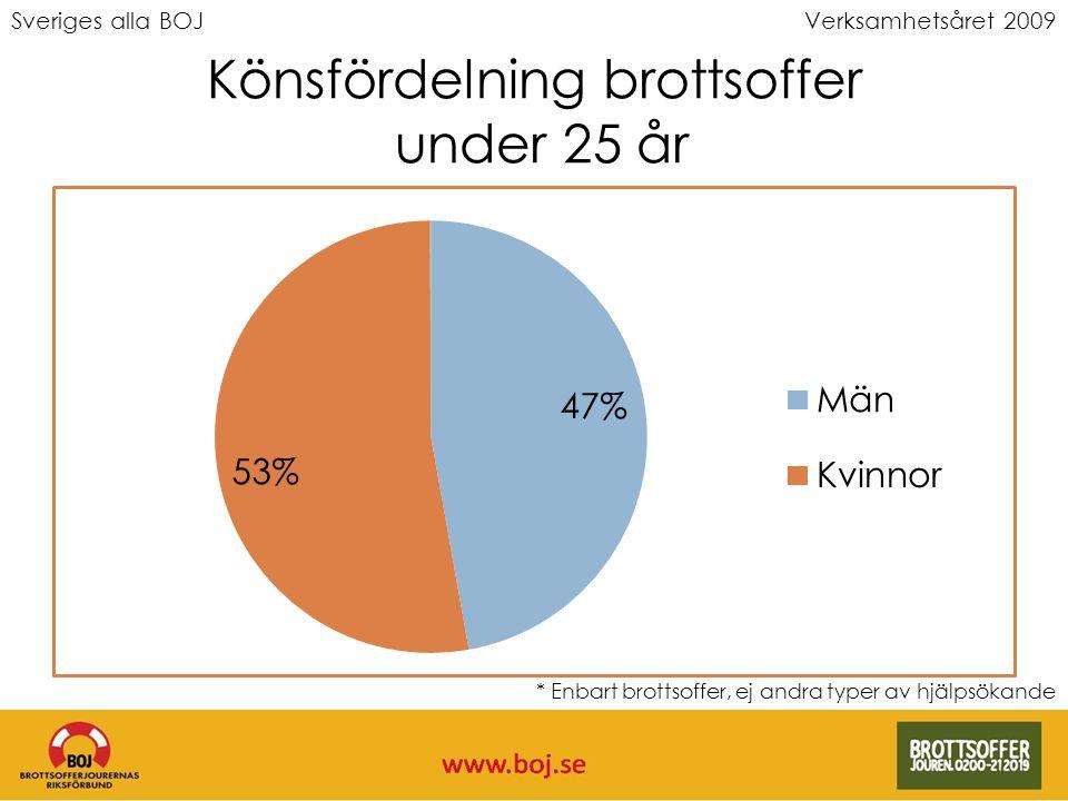 Sveriges alla BOJVerksamhetsåret 2009 Könsfördelning brottsoffer under 25 år * Enbart brottsoffer, ej andra typer av hjälpsökande