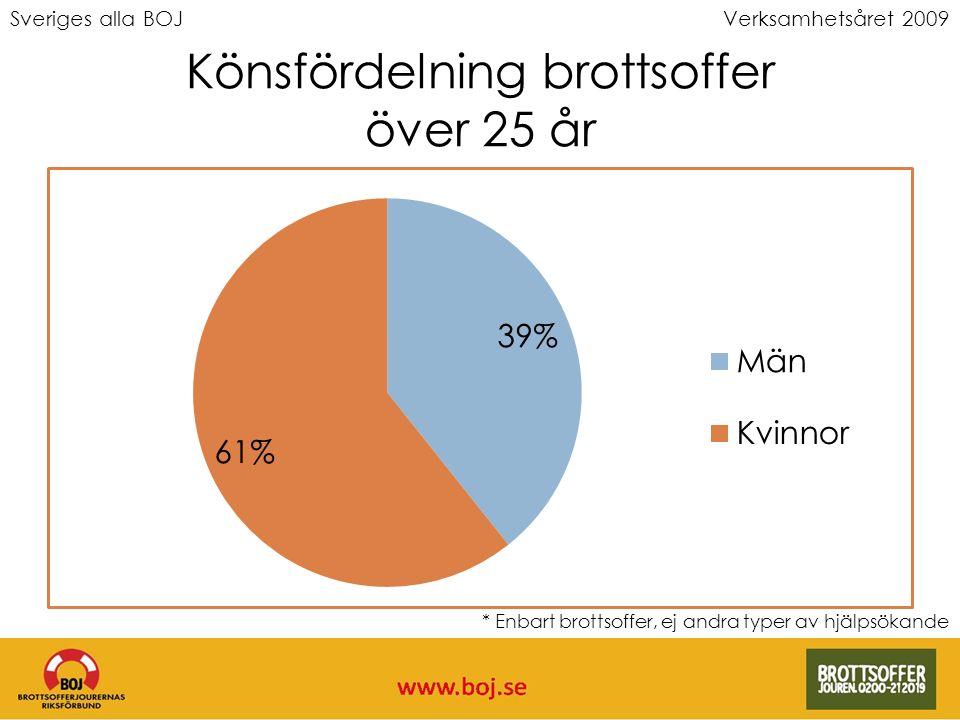 Sveriges alla BOJVerksamhetsåret 2009 Könsfördelning brottsoffer över 25 år * Enbart brottsoffer, ej andra typer av hjälpsökande