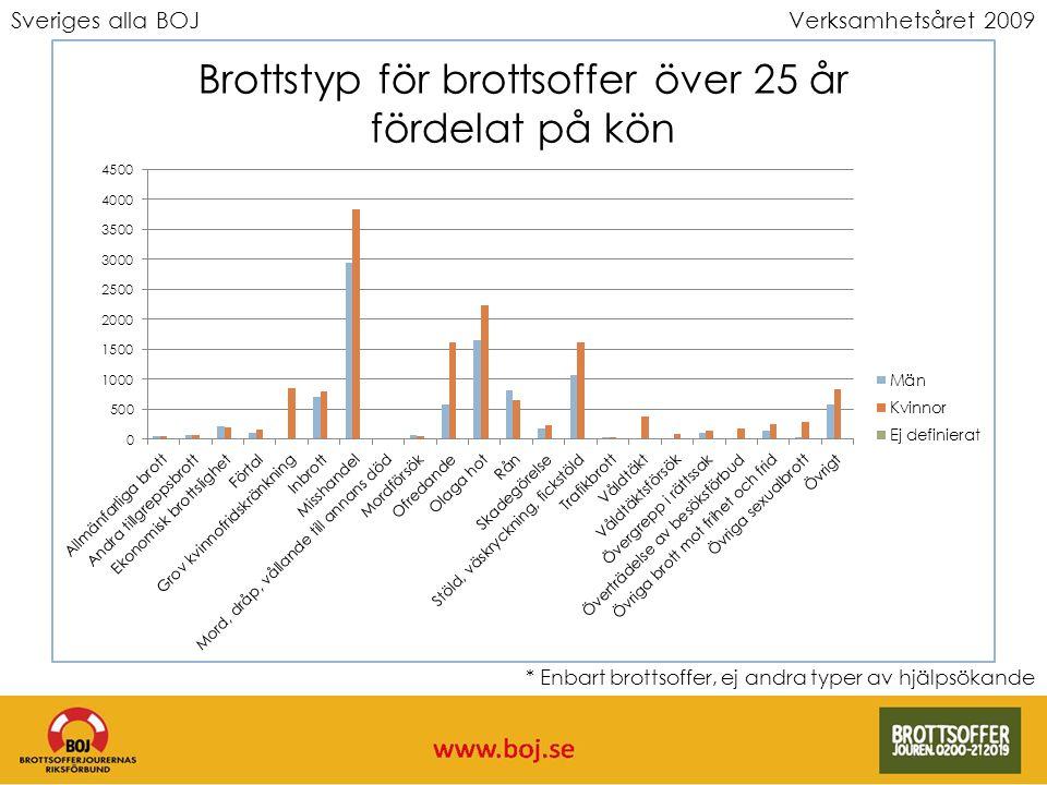 Sveriges alla BOJVerksamhetsåret 2009 * Enbart brottsoffer, ej andra typer av hjälpsökande