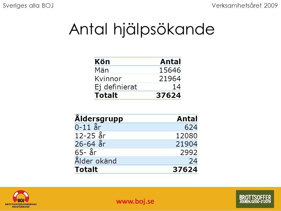 Verksamhetsåret 2009 Antal hjälpsökande KönAntal Män15646 Kvinnor21964 Ej definierat14 Totalt37624 ÅldersgruppAntal 0-11 år624 12-25 år12080 26-64 år2