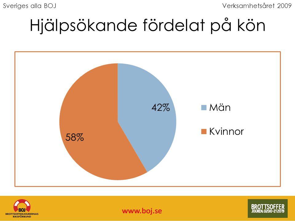 Sveriges alla BOJVerksamhetsåret 2009 Hjälpsökande fördelat på kön