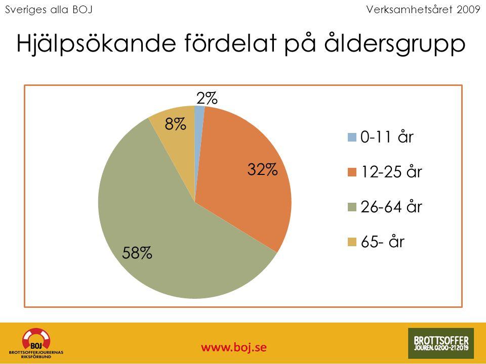 Sveriges alla BOJVerksamhetsåret 2009 Hjälpsökande fördelat på åldersgrupp