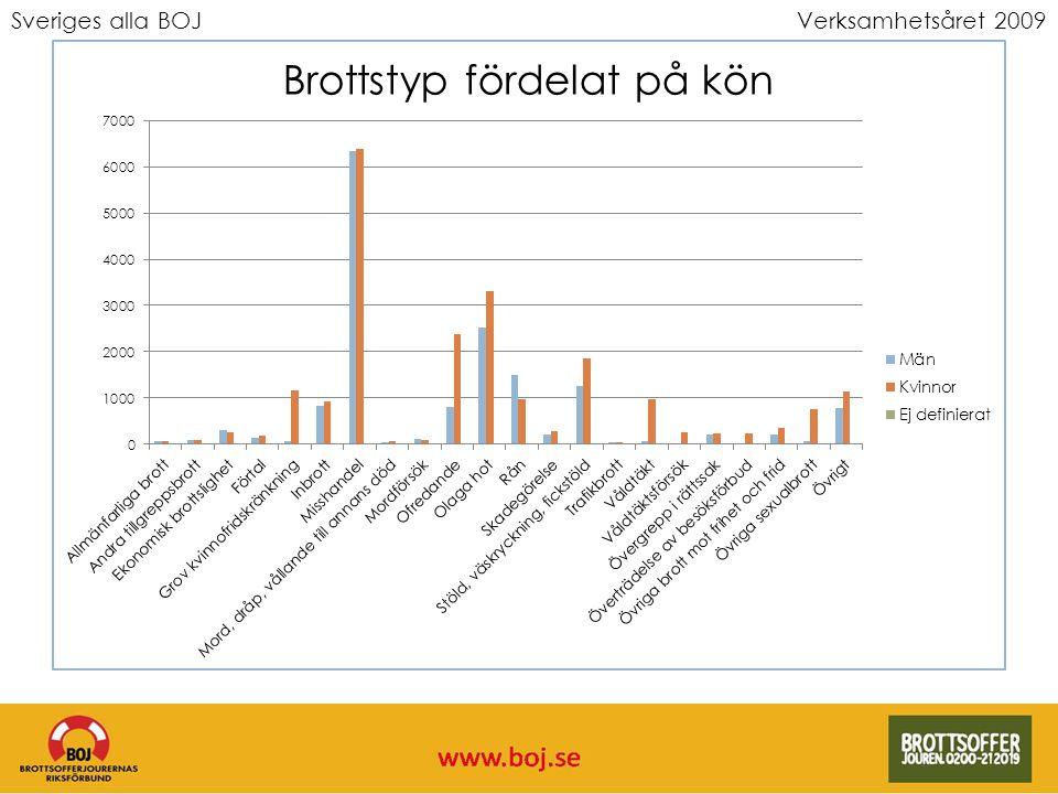 Sveriges alla BOJVerksamhetsåret 2009