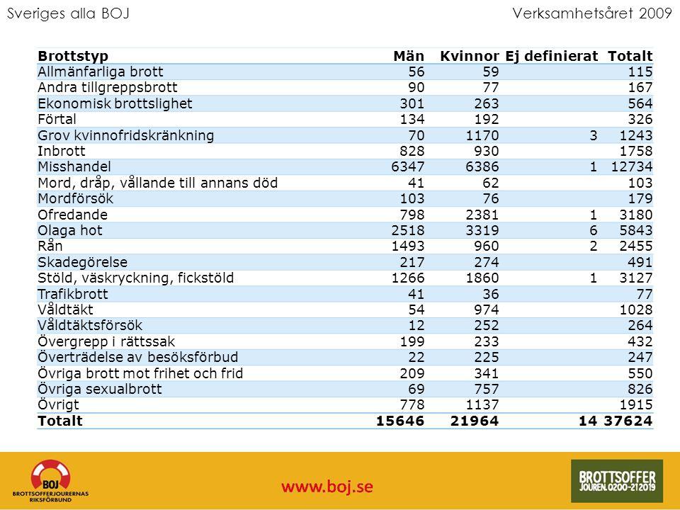 Sveriges alla BOJVerksamhetsåret 2009 BrottstypMänKvinnorEj definieratTotalt Allmänfarliga brott5659115 Andra tillgreppsbrott9077167 Ekonomisk brottsl