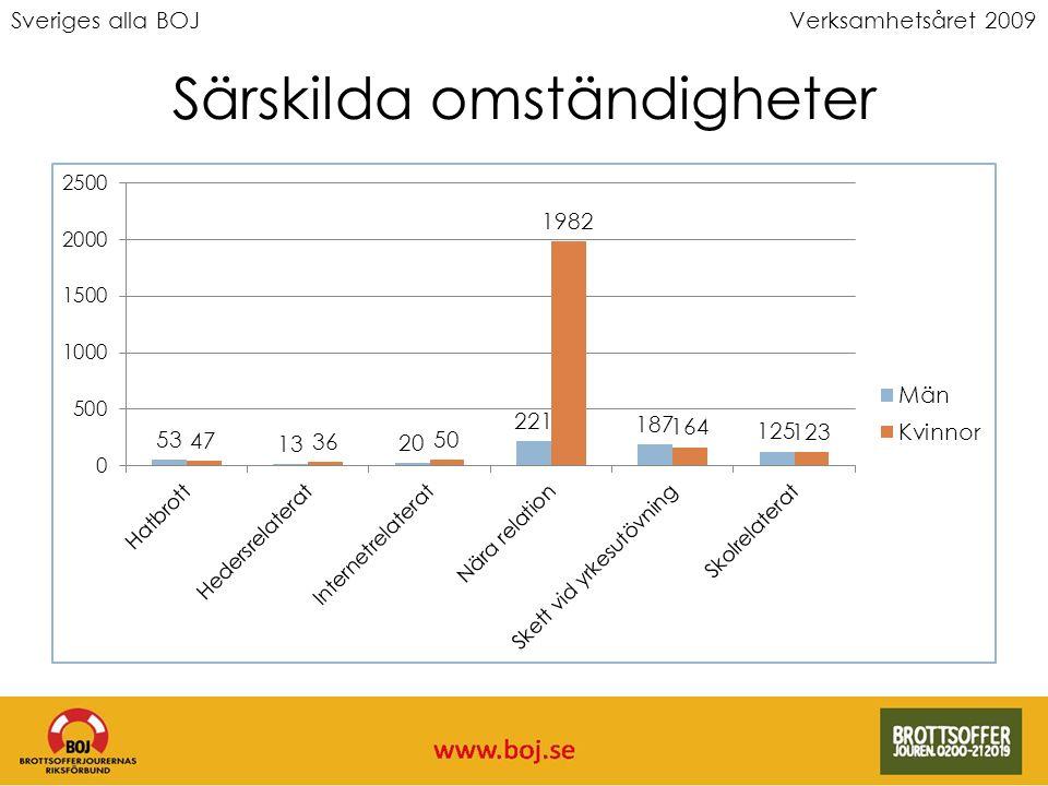 Sveriges alla BOJVerksamhetsåret 2009 Särskilda omständigheter