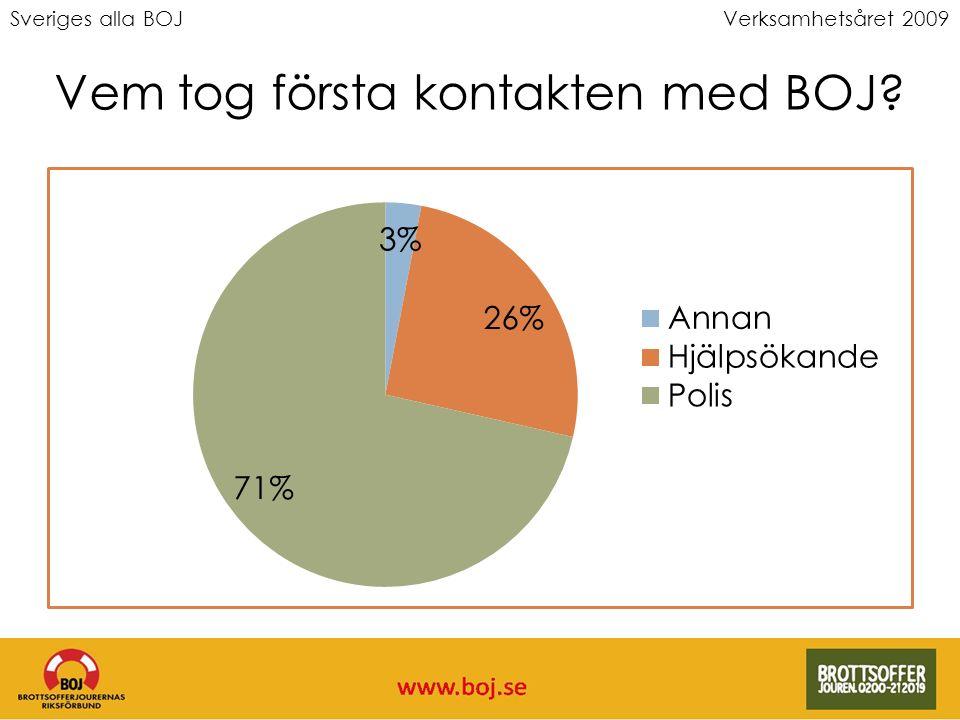 Sveriges alla BOJVerksamhetsåret 2009 Vem tog första kontakten med BOJ?