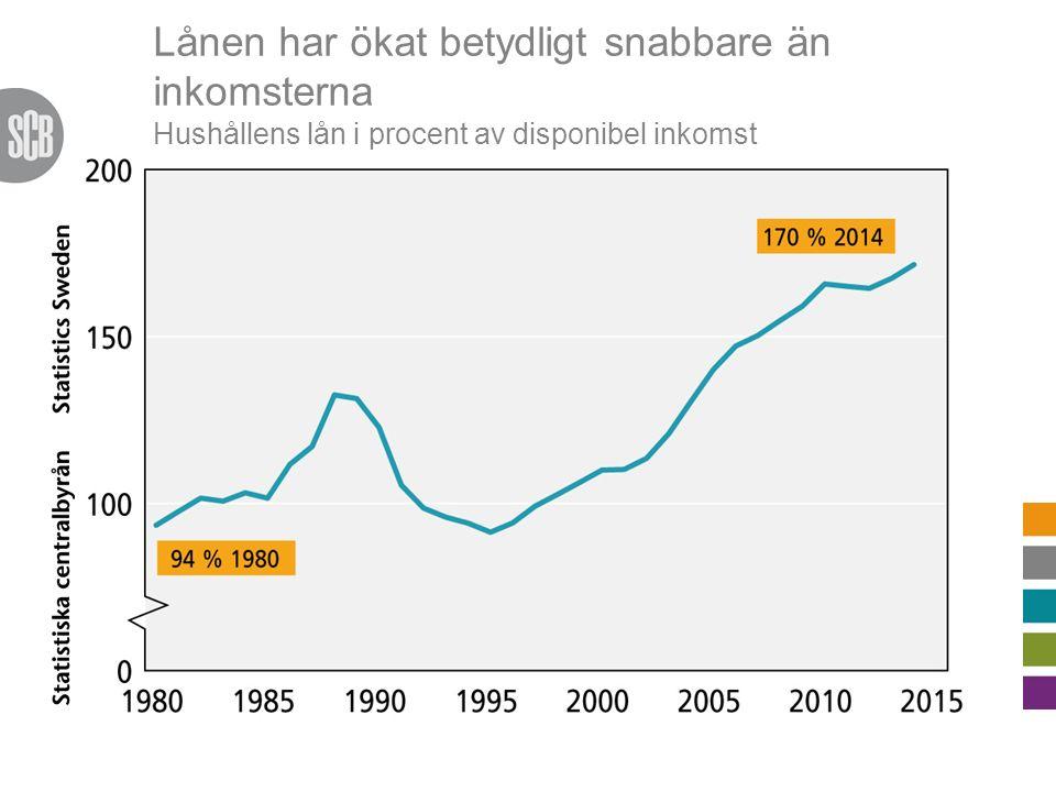 Lånen har ökat betydligt snabbare än inkomsterna Hushållens lån i procent av disponibel inkomst