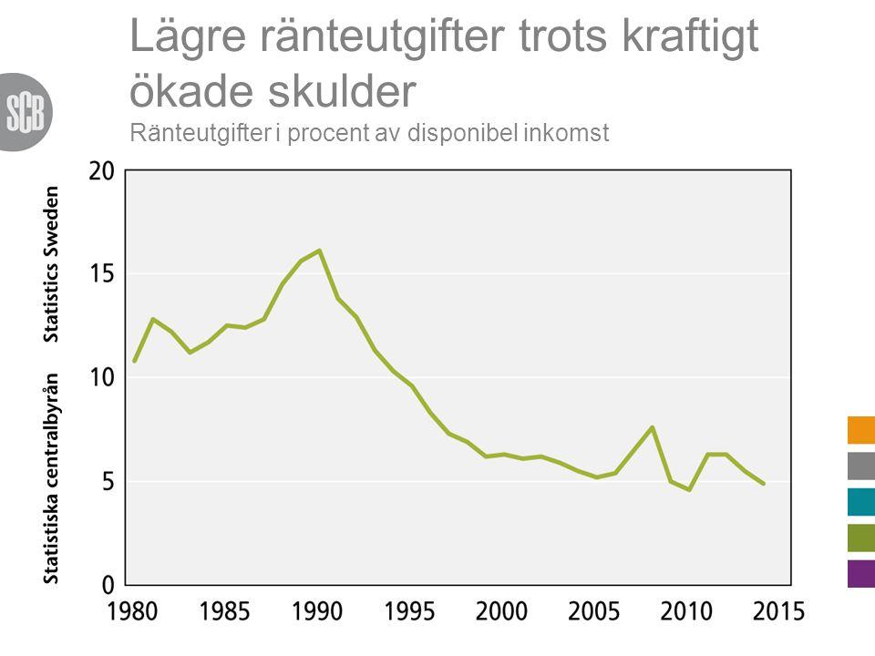 Lägre ränteutgifter trots kraftigt ökade skulder Ränteutgifter i procent av disponibel inkomst