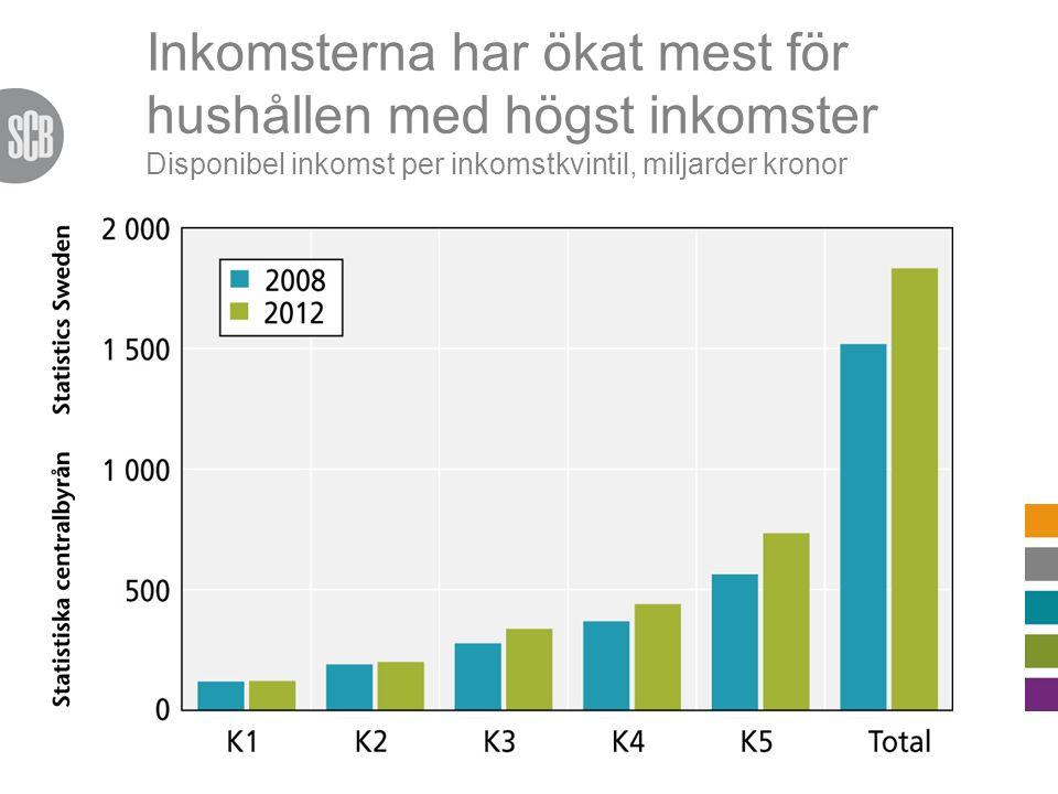 Inkomsterna har ökat mest för hushållen med högst inkomster Disponibel inkomst per inkomstkvintil, miljarder kronor