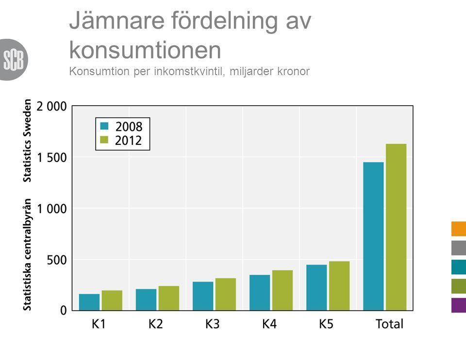 Jämnare fördelning av konsumtionen Konsumtion per inkomstkvintil, miljarder kronor