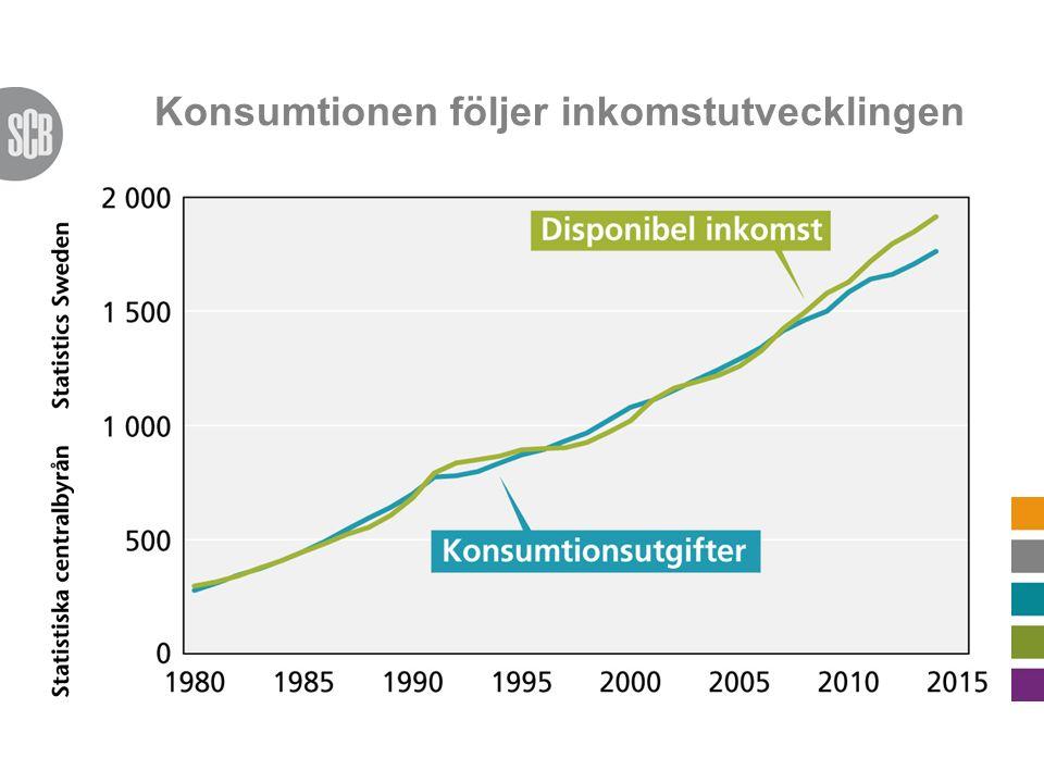 Konsumtionen följer inkomstutvecklingen