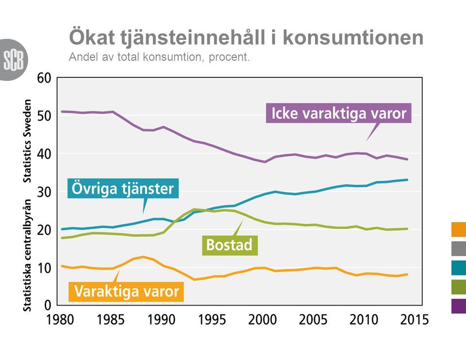 Ökat tjänsteinnehåll i konsumtionen Andel av total konsumtion, procent.