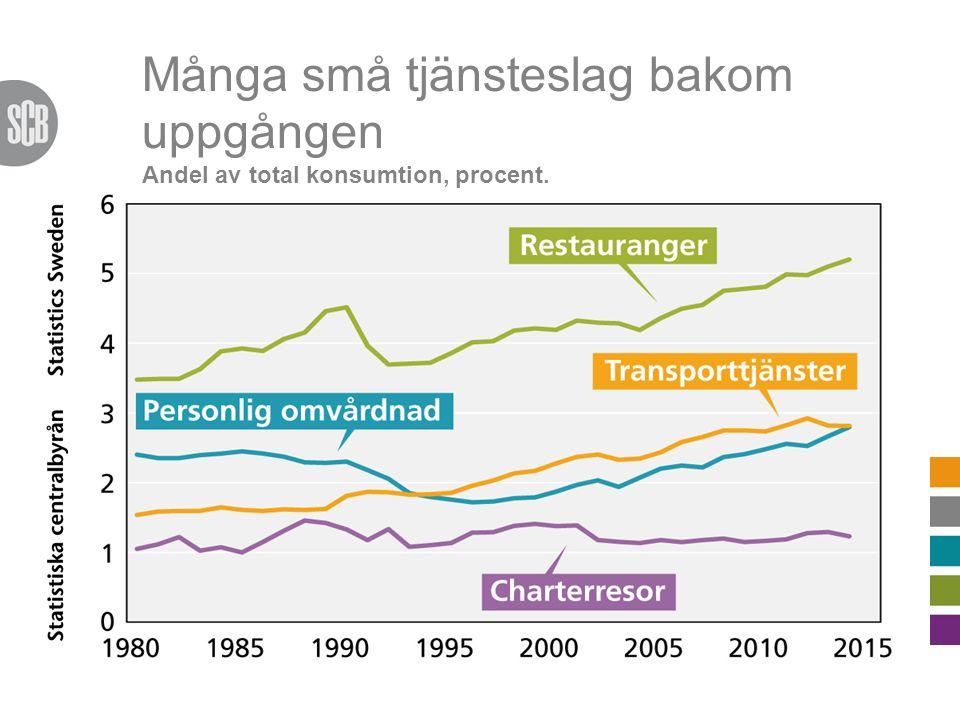 Allt fler har hushållstjänster Andel av total konsumtion, procent.