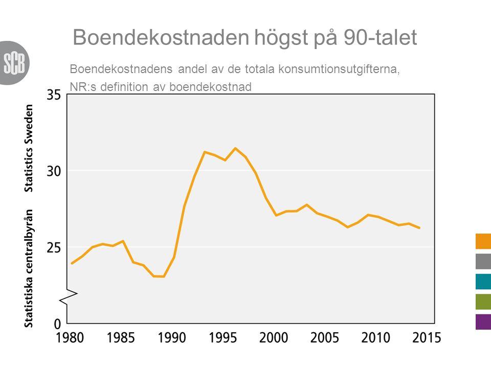 Boendekostnaden högst på 90-talet Boendekostnadens andel av de totala konsumtionsutgifterna, NR:s definition av boendekostnad