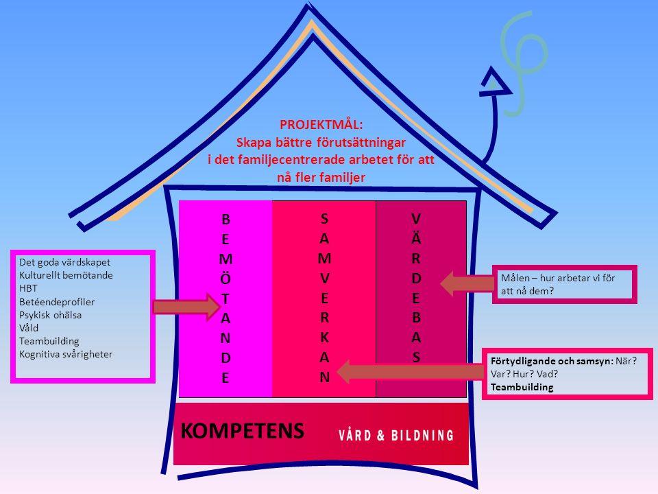 Konkretisera målen Utdrag ur samverkansavtalet: göra öppna förskolorna till en nära mötesplats .