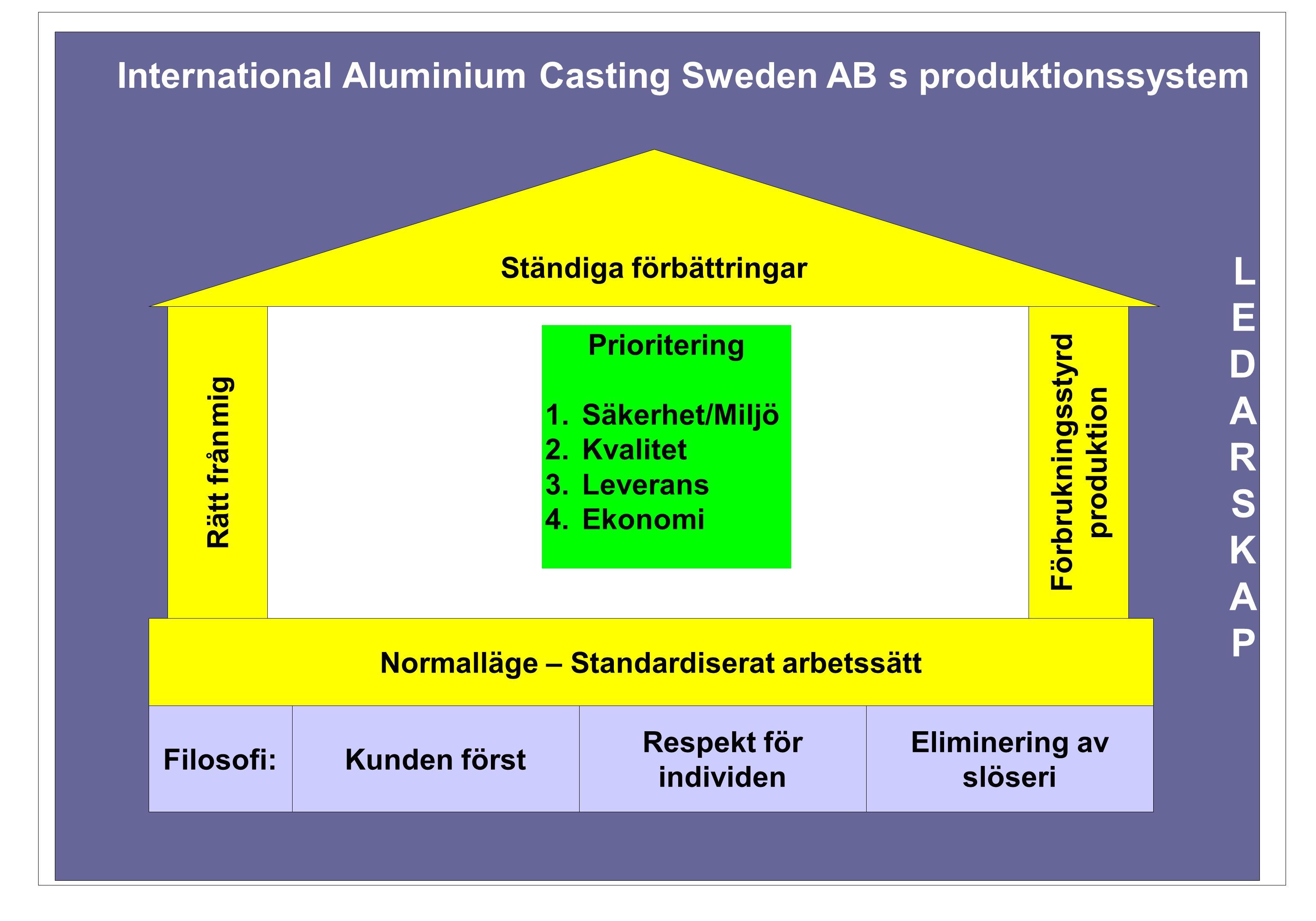 LEDARSKAPLEDARSKAP International Aluminium Casting Sweden AB s produktionssystem Ständiga förbättringar Rätt från mig Prioritering 1.Säkerhet/Miljö 2.