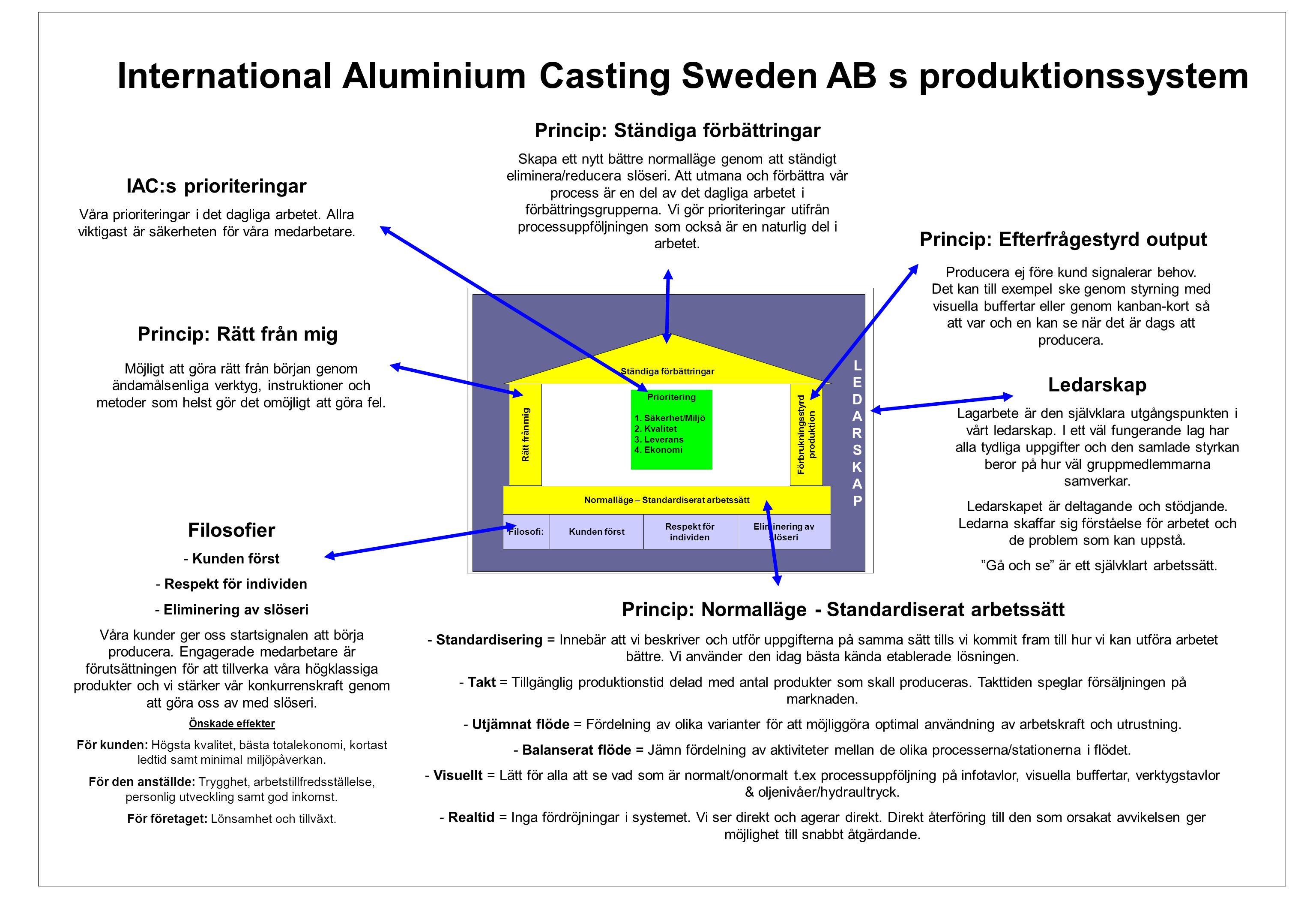 EBÖs produktionssystem LEDARSKAPLEDARSKAP Ständiga förbättringar Rätt från mig Prioritering 1.Säkerhet/Miljö 2.Kvalitet 3.Leverans 4.Ekonomi Förbrukningsstyrd produktion Normalläge – Standardiserat arbetssätt Filosofi:Kunden först Respekt för individen Eliminering av slöseri International Aluminium Casting Sweden AB s produktionssystem Princip: Normalläge - Standardiserat arbetssätt Princip: Ständiga förbättringar Princip: Rätt från mig Princip: Efterfrågestyrd output - Standardisering = Innebär att vi beskriver och utför uppgifterna på samma sätt tills vi kommit fram till hur vi kan utföra arbetet bättre.