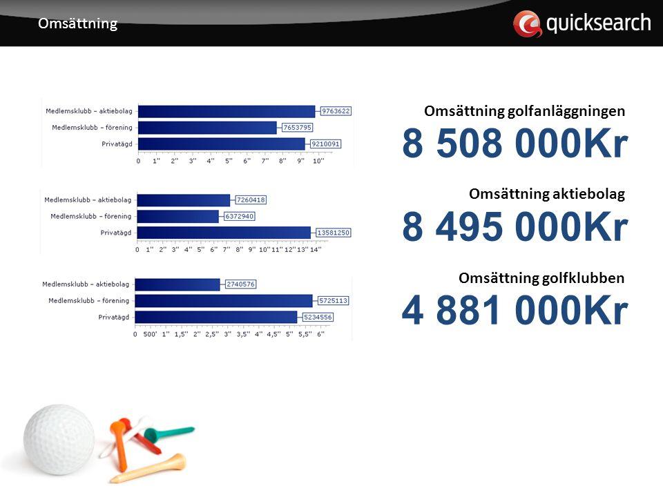 Omsättning Omsättning golfanläggningen 8 508 000Kr Omsättning aktiebolag 8 495 000Kr Omsättning golfklubben 4 881 000Kr