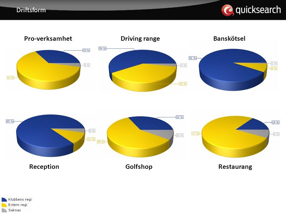 Driftsform Driving rangeBanskötselPro-verksamhet GolfshopRestaurangReception