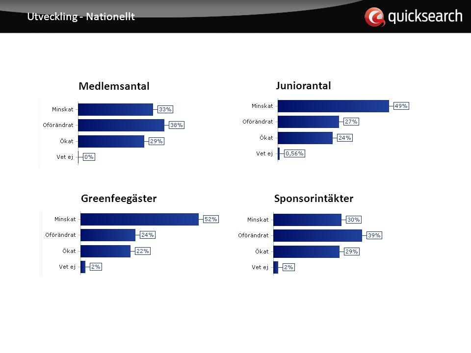 Utveckling - Nationellt Juniorantal Medlemsantal SponsorintäkterGreenfeegäster