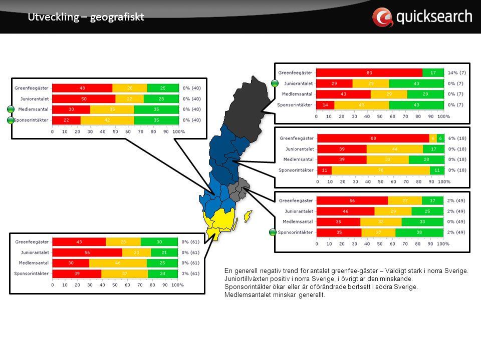 Utveckling – geografiskt En generell negativ trend för antalet greenfee-gäster – Väldigt stark i norra Sverige.
