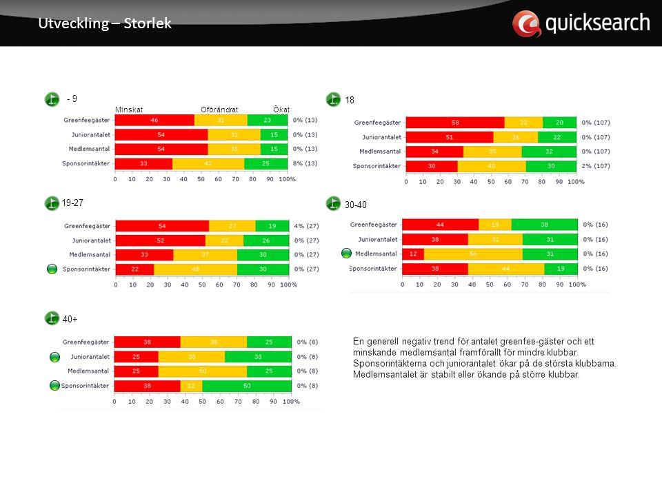 Utveckling – Storlek - 9 18 19-27 30-40 40+ En generell negativ trend för antalet greenfee-gäster och ett minskande medlemsantal framförallt för mindre klubbar.