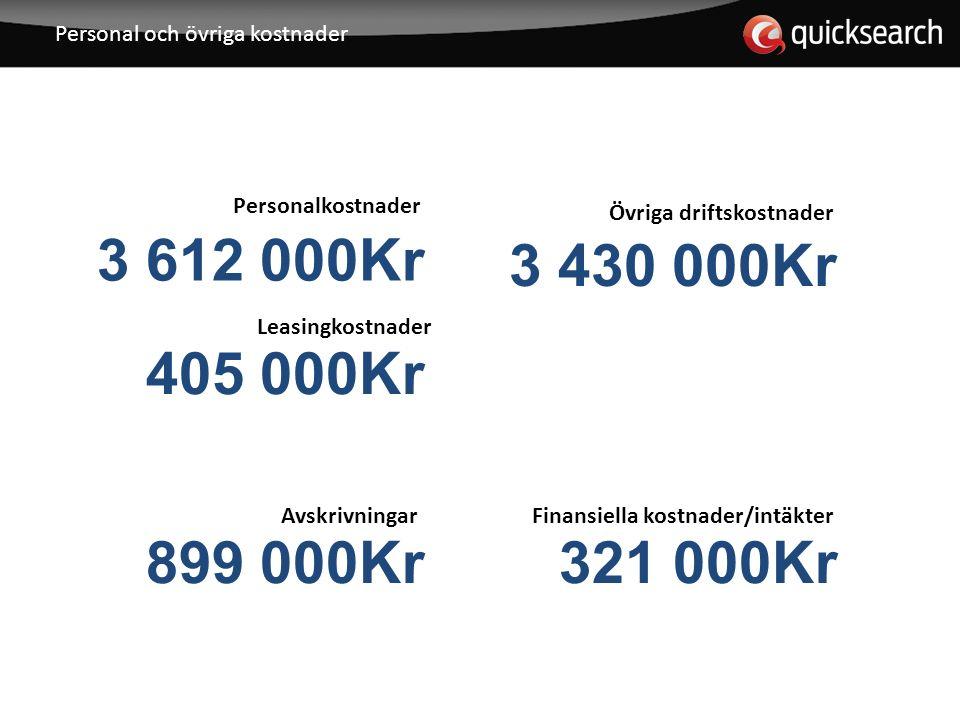 Personal och övriga kostnader Övriga driftskostnader 3 430 000Kr Finansiella kostnader/intäkter 321 000Kr Personalkostnader 3 612 000Kr Leasingkostnader 405 000Kr Avskrivningar 899 000Kr