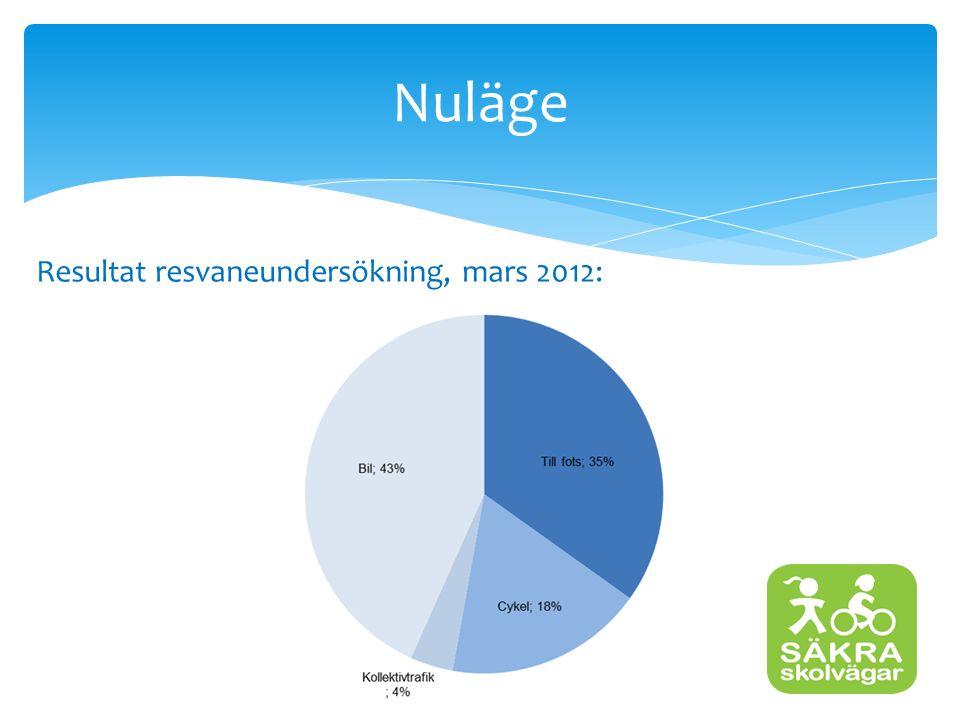 Nuläge Resultat resvaneundersökning, mars 2012: