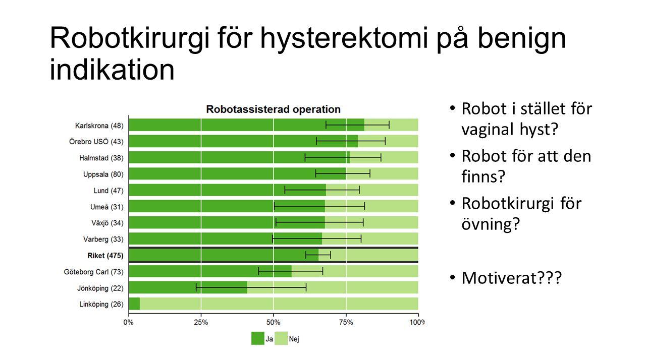 Robotkirurgi för hysterektomi på benign indikation Robot i stället för vaginal hyst.