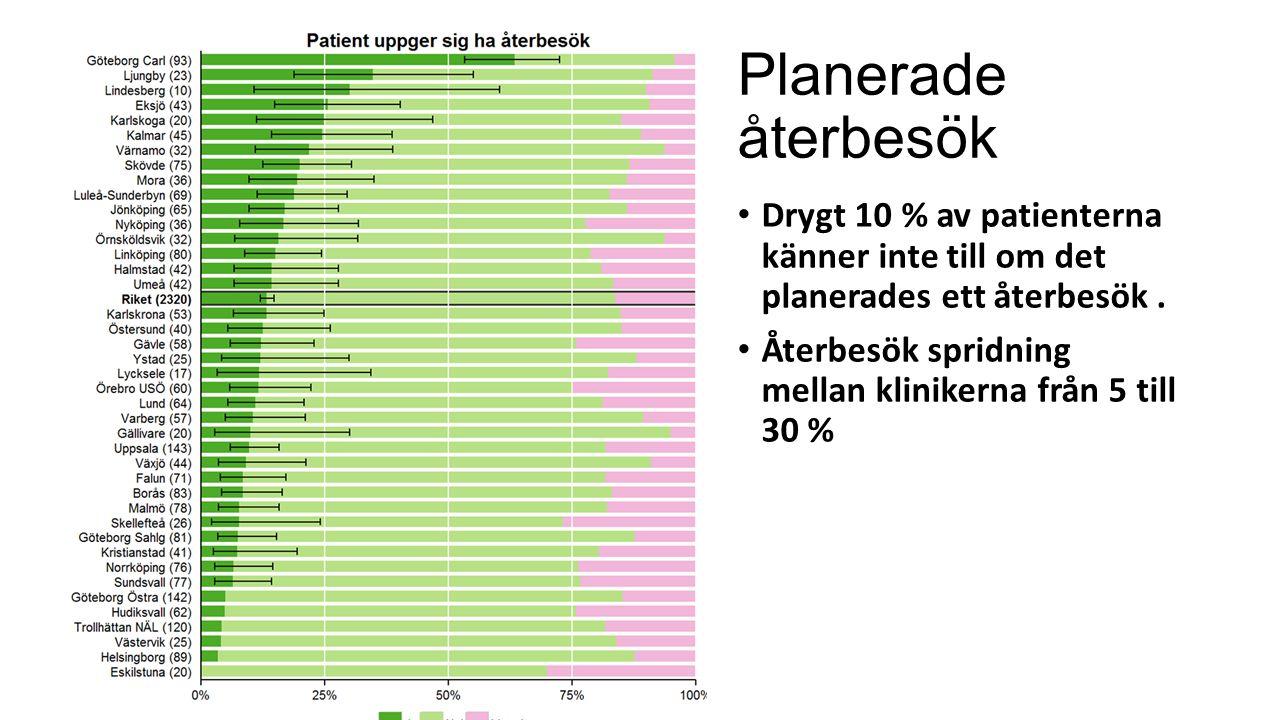 Planerade återbesök Drygt 10 % av patienterna känner inte till om det planerades ett återbesök.