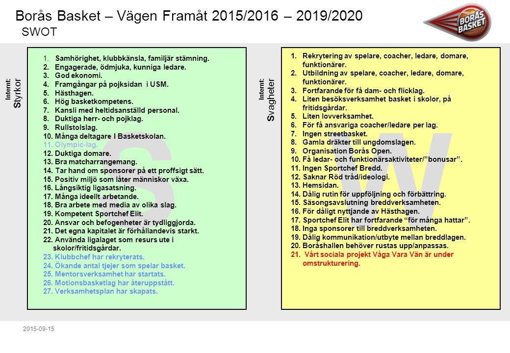 Borås Basket – Vägen Framåt 2015/2016 – 2019/2020 2015-09-15 Internt: Styrkor SW Internt: Svagheter 1.
