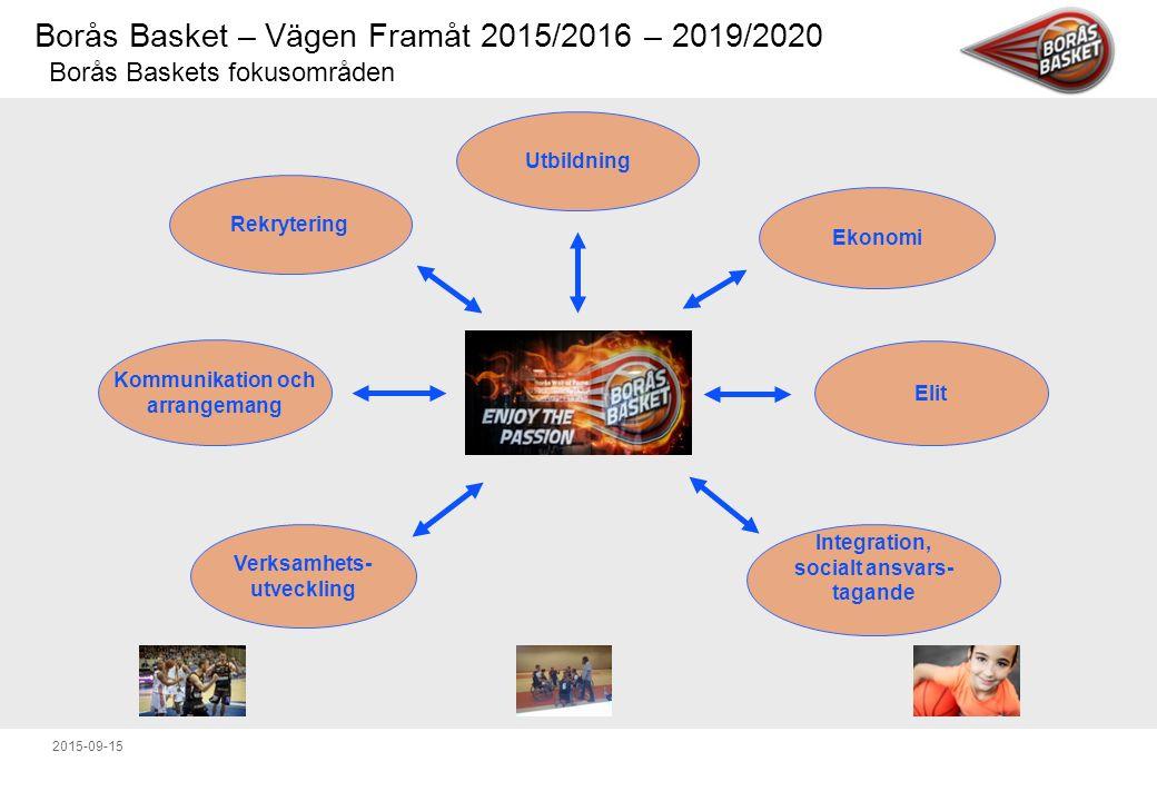 Borås Basket – Vägen Framåt 2015/2016 – 2019/2020 2015-09-15 Utbildning Ekonomi Elit Integration, socialt ansvars- tagande Verksamhets- utveckling Rekrytering Kommunikation och arrangemang Borås Baskets fokusområden