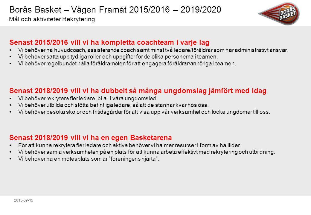 Borås Basket – Vägen Framåt 2015/2016 – 2019/2020 2015-09-15 Senast 2015/2016 vill vi ha kompletta coachteam i varje lag Vi behöver ha huvudcoach, assisterande coach samt minst två ledare/föräldrar som har administrativt ansvar.