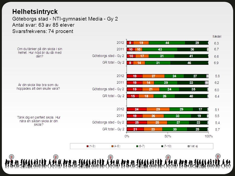 Helhetsintryck Göteborgs stad - NTI-gymnasiet Media - Gy 2 Antal svar: 63 av 85 elever Svarsfrekvens: 74 procent