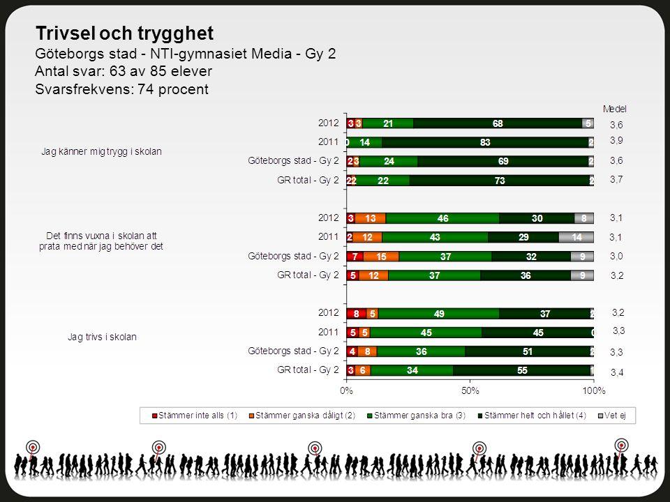 Trivsel och trygghet Göteborgs stad - NTI-gymnasiet Media - Gy 2 Antal svar: 63 av 85 elever Svarsfrekvens: 74 procent