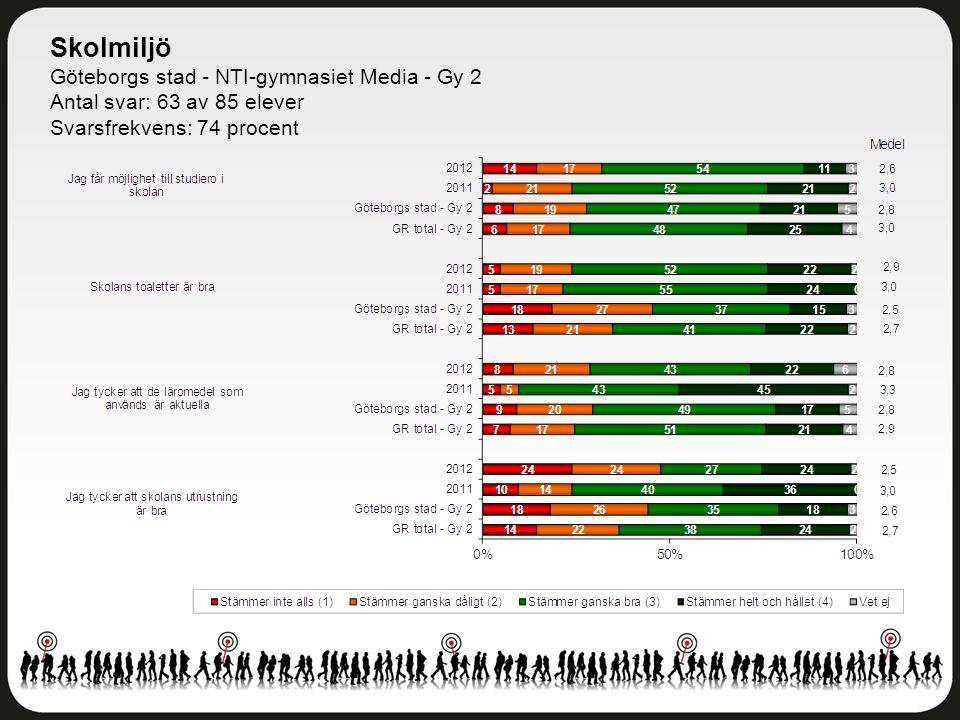 Skolmiljö Göteborgs stad - NTI-gymnasiet Media - Gy 2 Antal svar: 63 av 85 elever Svarsfrekvens: 74 procent