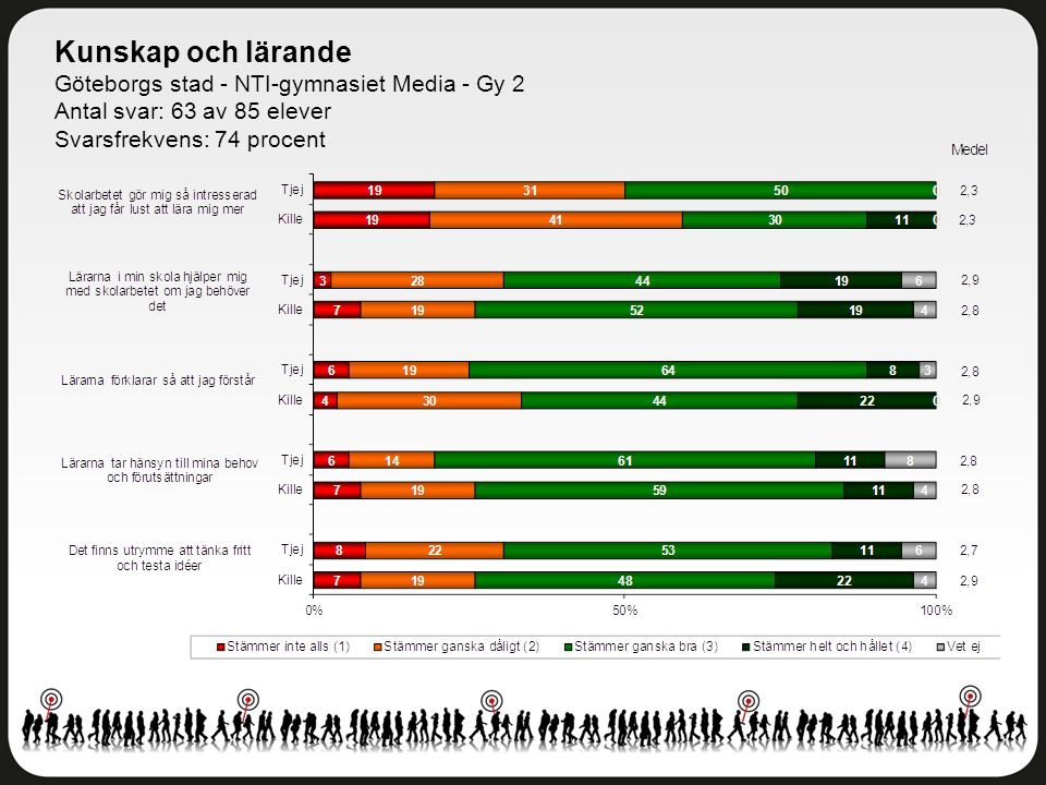 Kunskap och lärande Göteborgs stad - NTI-gymnasiet Media - Gy 2 Antal svar: 63 av 85 elever Svarsfrekvens: 74 procent