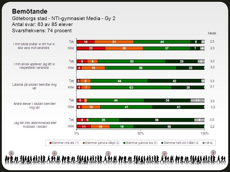 Bemötande Göteborgs stad - NTI-gymnasiet Media - Gy 2 Antal svar: 63 av 85 elever Svarsfrekvens: 74 procent