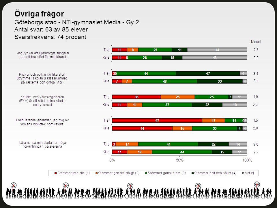 Övriga frågor Göteborgs stad - NTI-gymnasiet Media - Gy 2 Antal svar: 63 av 85 elever Svarsfrekvens: 74 procent