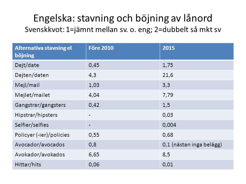 Engelska: stavning och böjning av lånord Svenskkvot: 1=jämnt mellan sv. o. eng; 2=dubbelt så mkt sv Alternativa stavning el böjning Före 20102015 Dejt