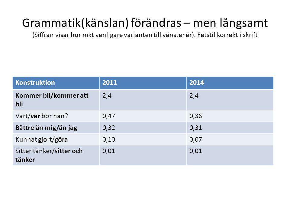 Grammatik(känslan) förändras – men långsamt (Siffran visar hur mkt vanligare varianten till vänster är). Fetstil korrekt i skrift Konstruktion20112014