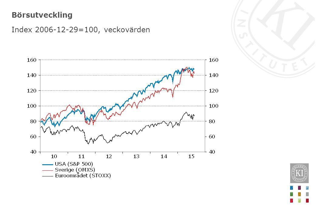 Börsutveckling Index 2006-12-29=100, veckovärden