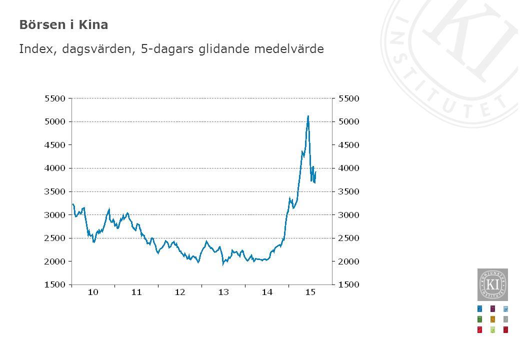 Börsen i Kina Index, dagsvärden, 5-dagars glidande medelvärde