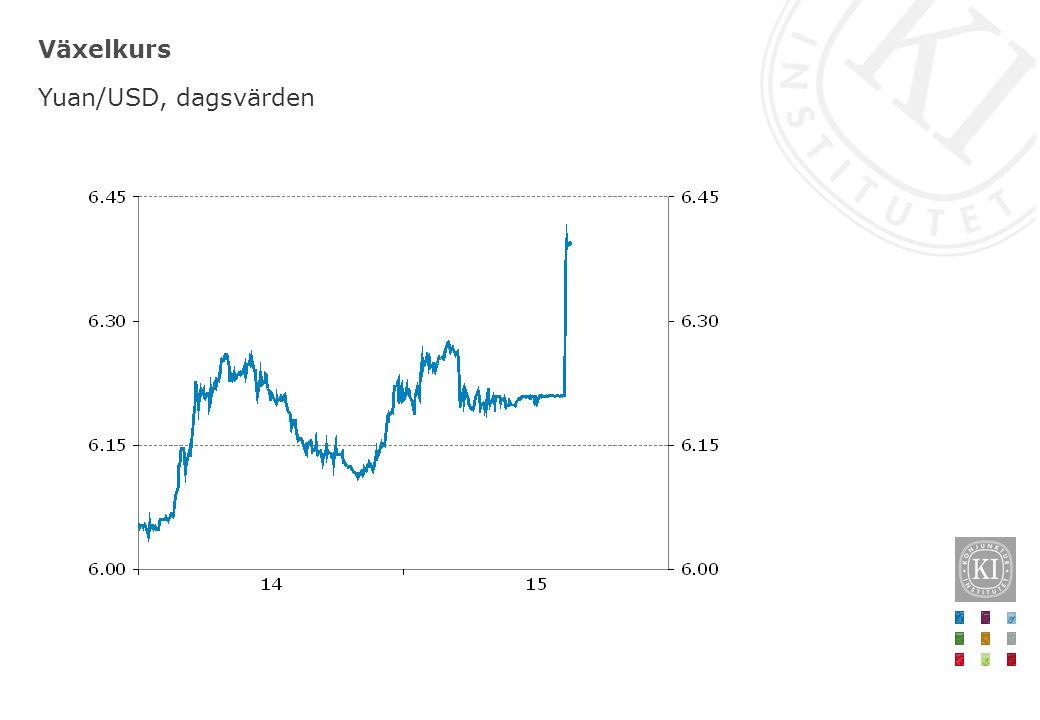 Växelkurs Yuan/USD, dagsvärden