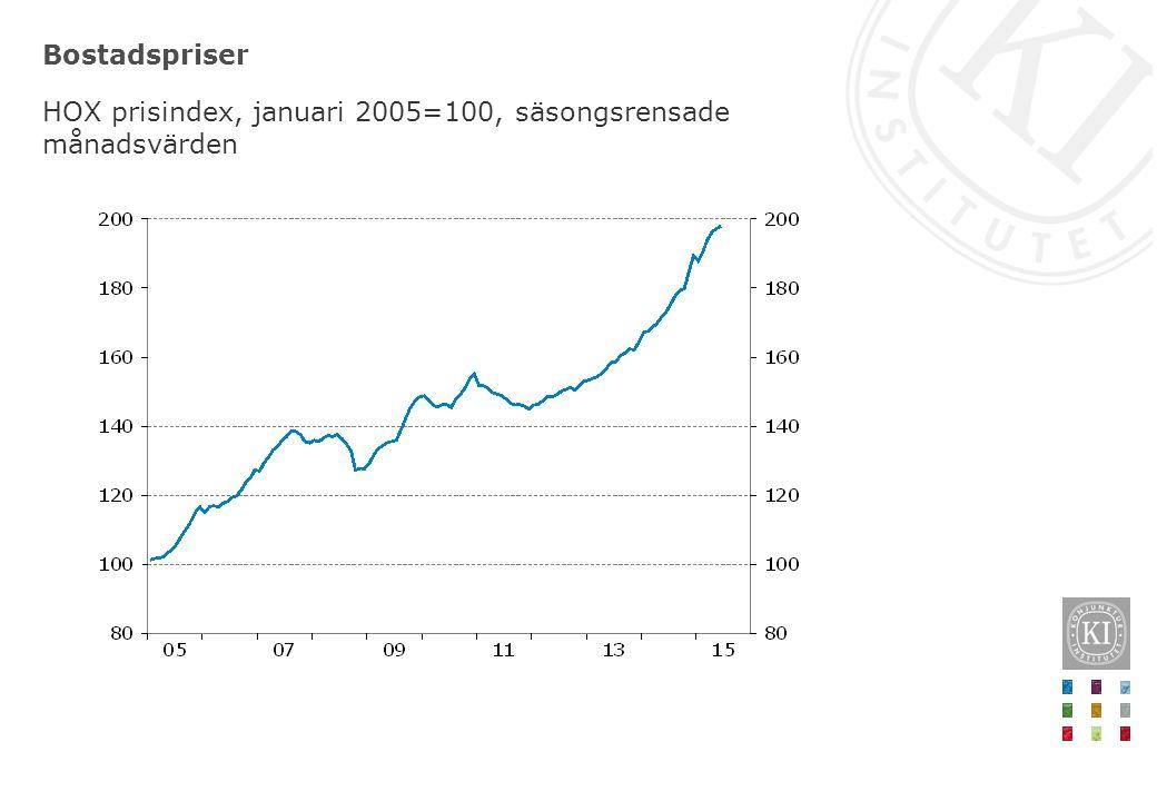 Bostadspriser HOX prisindex, januari 2005=100, säsongsrensade månadsvärden