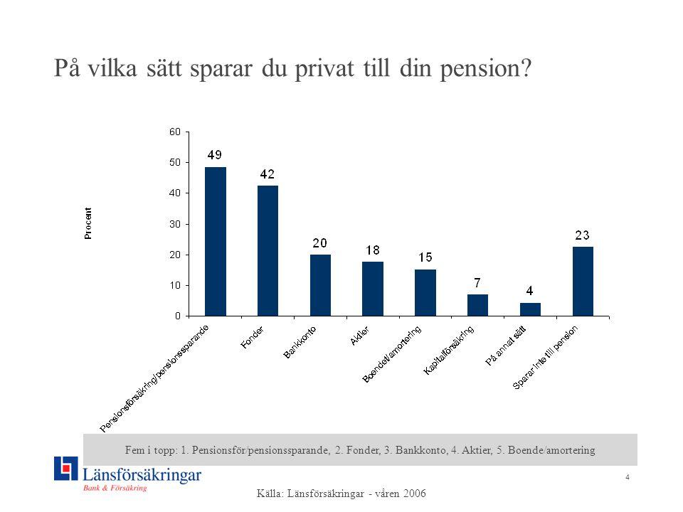 4 På vilka sätt sparar du privat till din pension? Fem i topp: 1. Pensionsför/pensionssparande, 2. Fonder, 3. Bankkonto, 4. Aktier, 5. Boende/amorteri