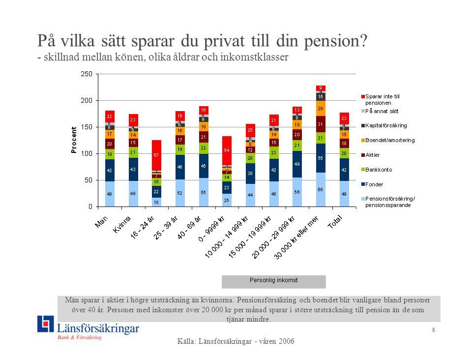 5 På vilka sätt sparar du privat till din pension? - skillnad mellan könen, olika åldrar och inkomstklasser Män sparar i aktier i högre utsträckning ä